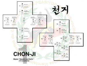 Hyung_1_chonji tul
